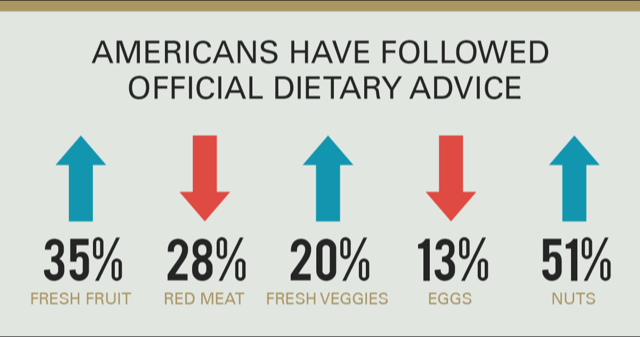 Graphic showing percent of Americans following dietary advice