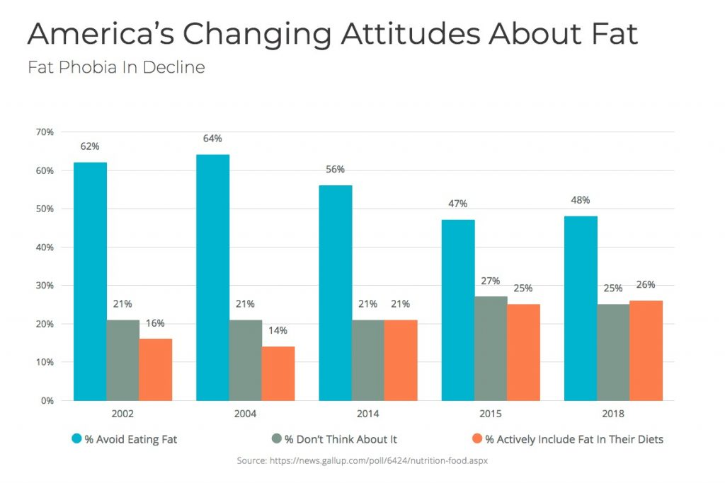 Attitude on fat consumption bar graph