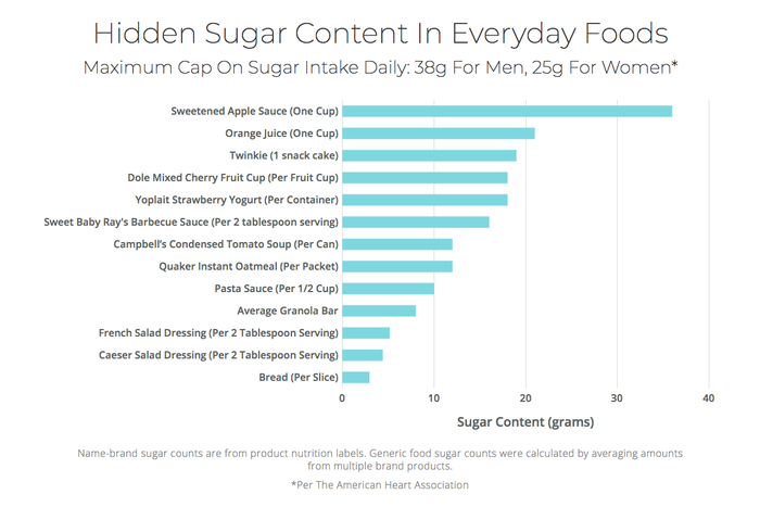Grams of sugar content common foods graph