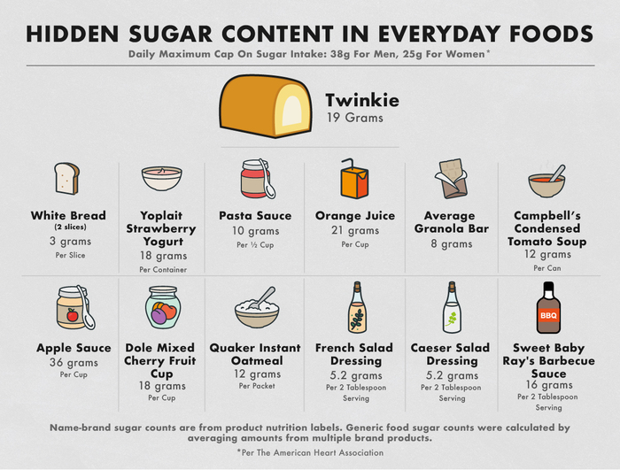 Hidden sugar in everyday foods chart